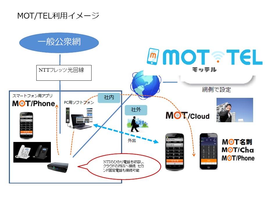MOTTEL利用イメージ